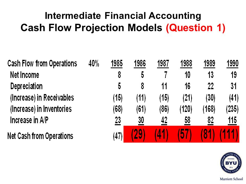 Intermediate Financial Accounting Cash Flow Projection Models (Question 1)
