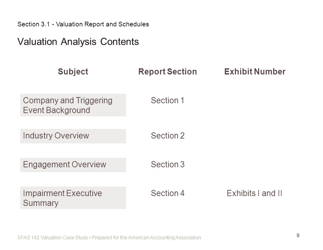 Valuation Analysis Contents