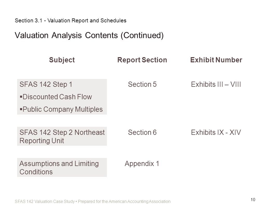 Valuation Analysis Contents (Continued)