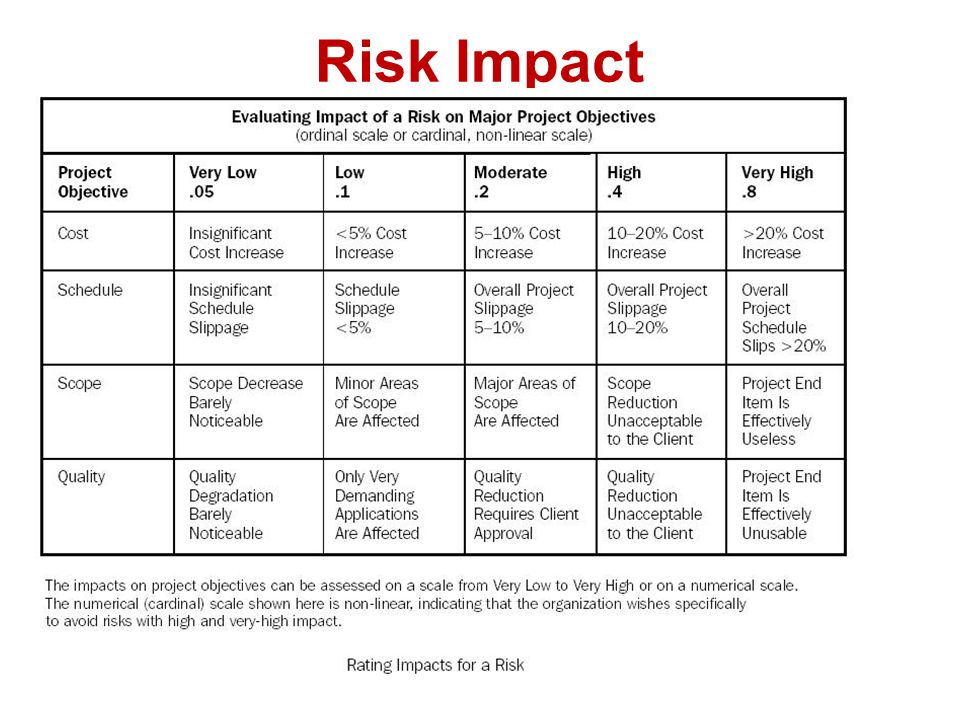 impact of risk management on the Keywords: risk, risk management, risk mitigation, risk mitigation implementation risk mitigation planning, implementation, and progress monitoring are depicted in figure 1 evaluate the risk impact and schedule of need for the successful completion of the program and evaluate test.