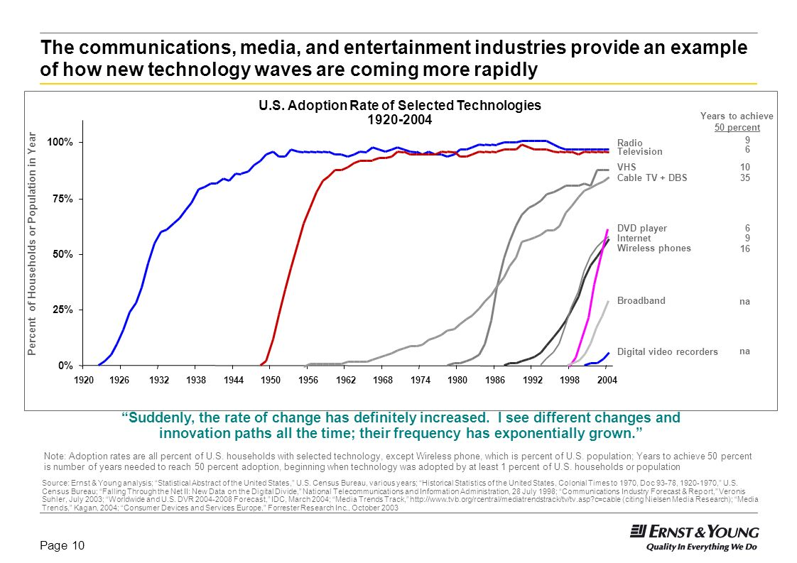 The communications, media, and entertainment industries provide an example of how new technology waves are coming more rapidly