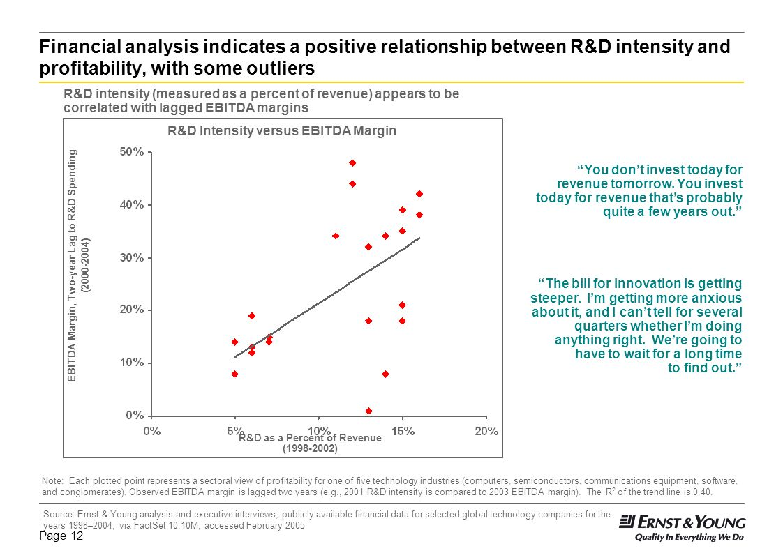 Financial analysis indicates a positive relationship between R&D intensity and profitability, with some outliers