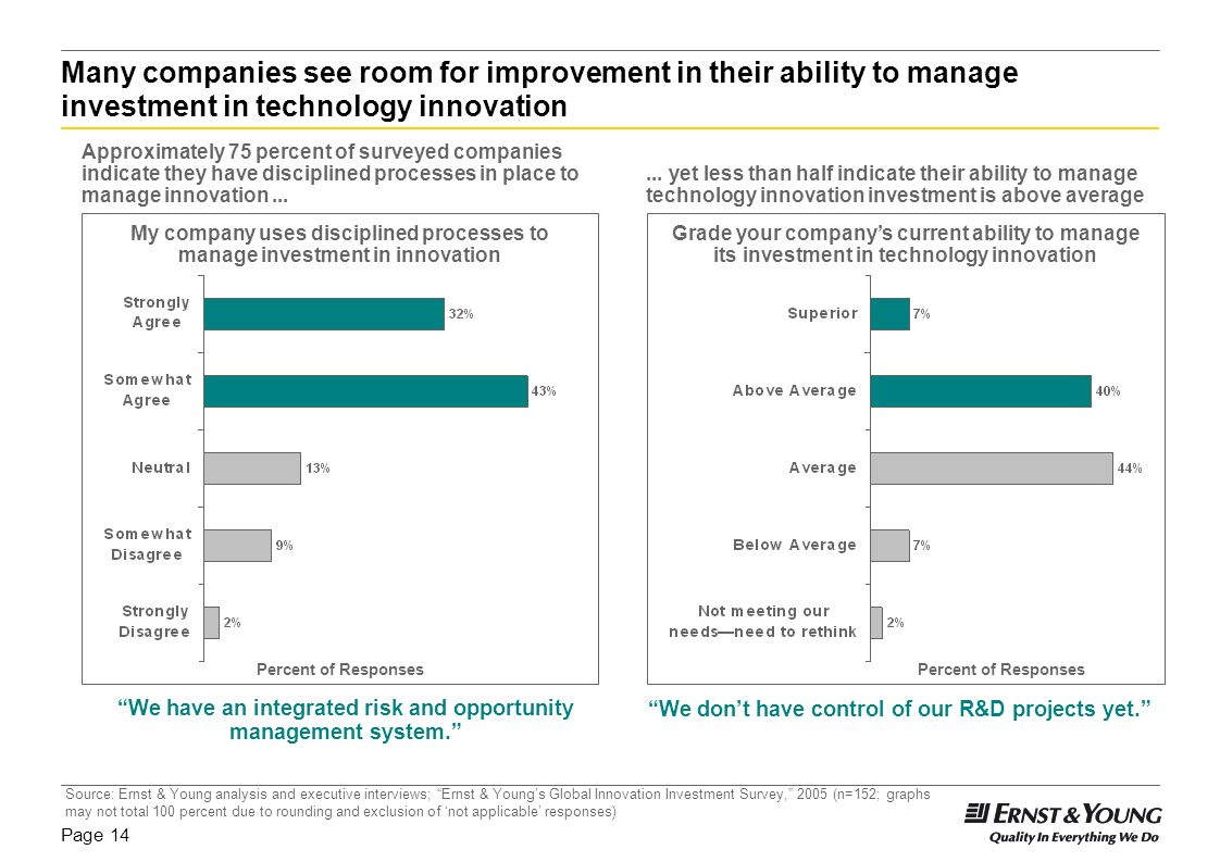 Many companies see room for improvement in their ability to manage investment in technology innovation