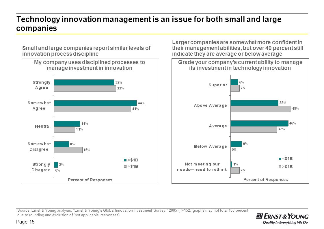 Technology innovation management is an issue for both small and large companies