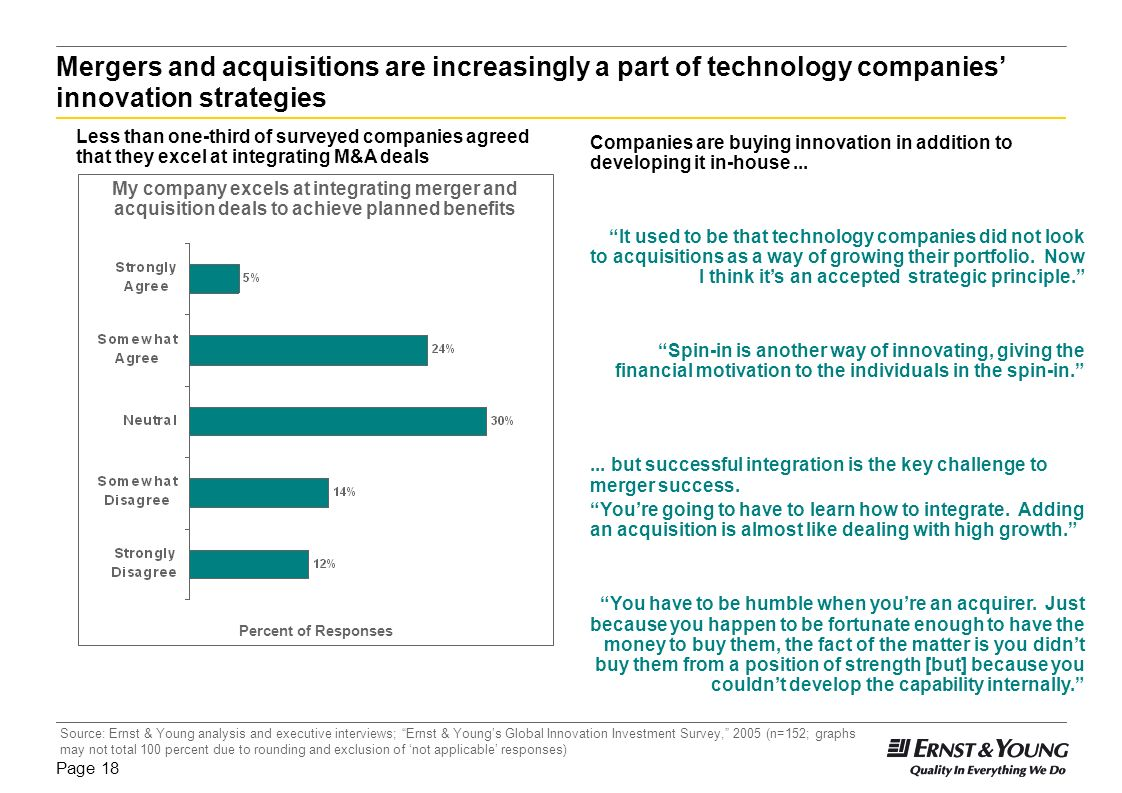 Mergers and acquisitions are increasingly a part of technology companies' innovation strategies