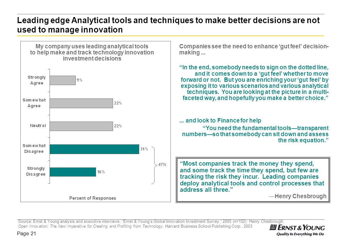 Leading edge Analytical tools and techniques to make better decisions are not used to manage innovation