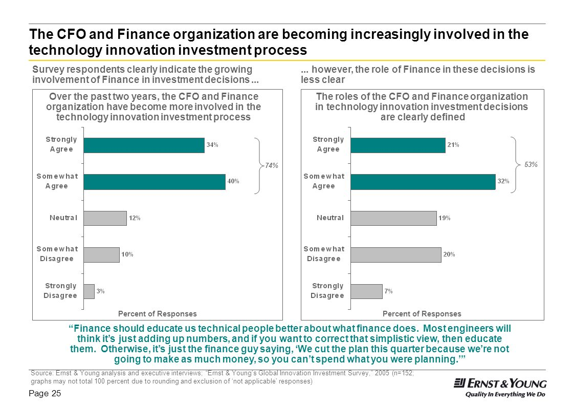 The CFO and Finance organization are becoming increasingly involved in the technology innovation investment process