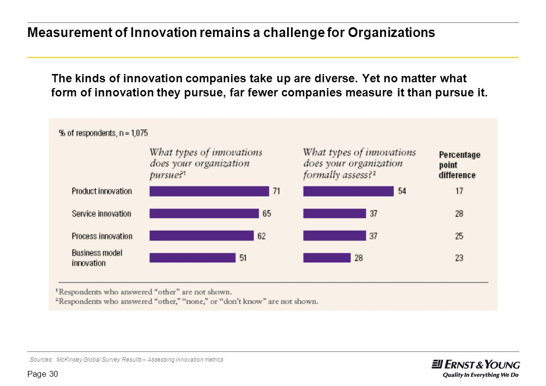 Measurement of Innovation remains a challenge for Organizations