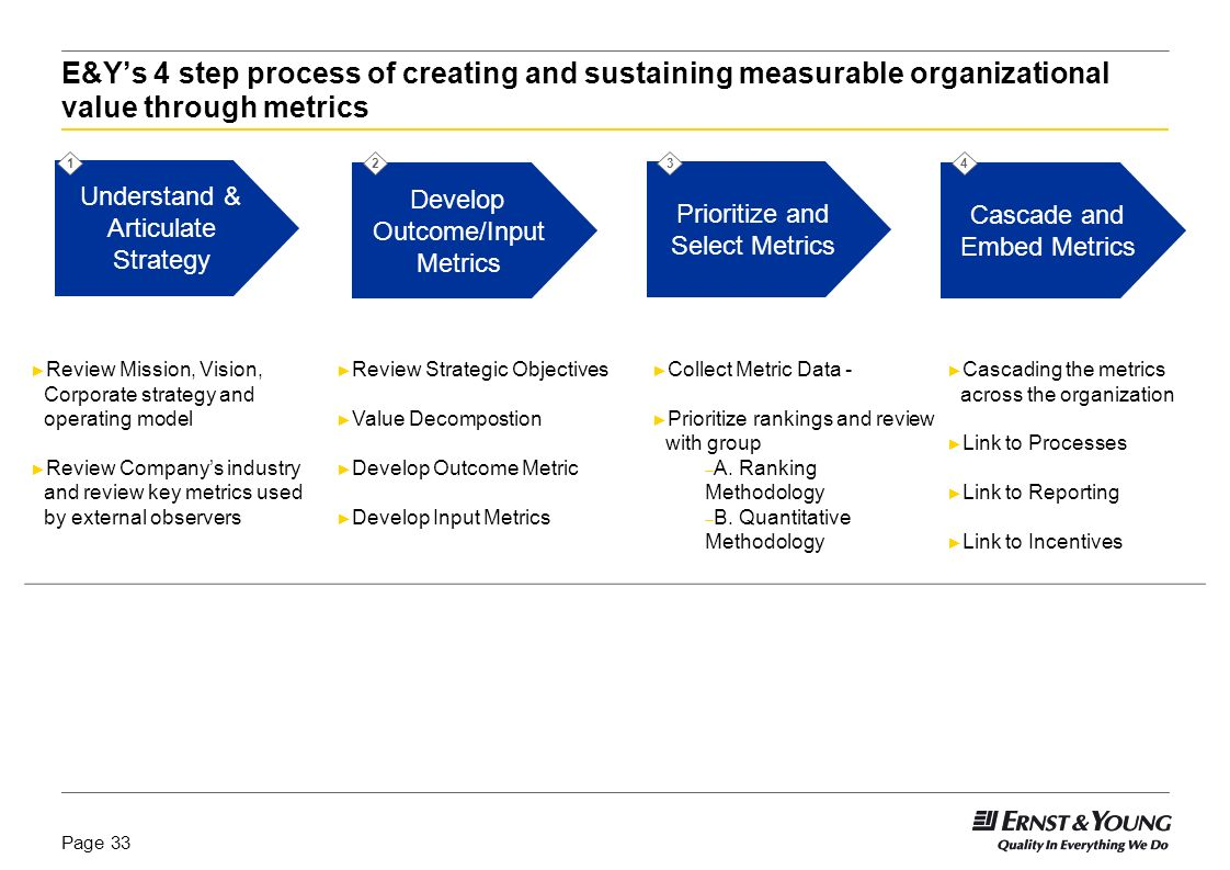 E&Y's 4 step process of creating and sustaining measurable organizational value through metrics