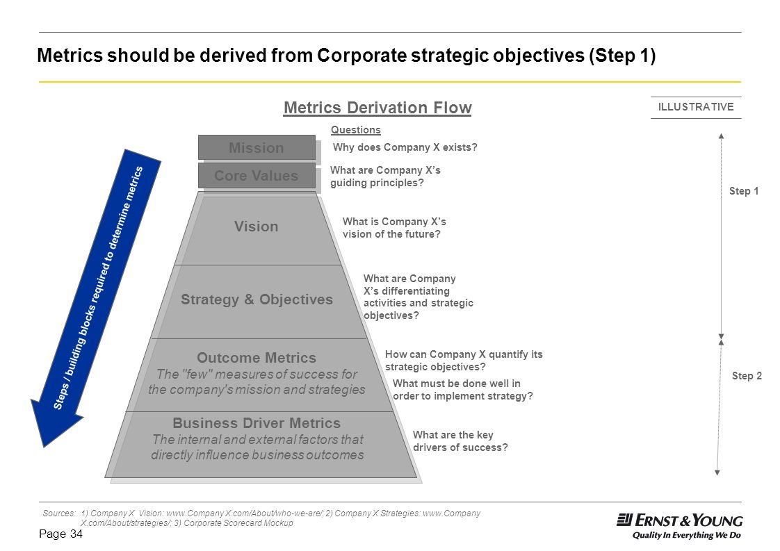 Metrics should be derived from Corporate strategic objectives (Step 1)