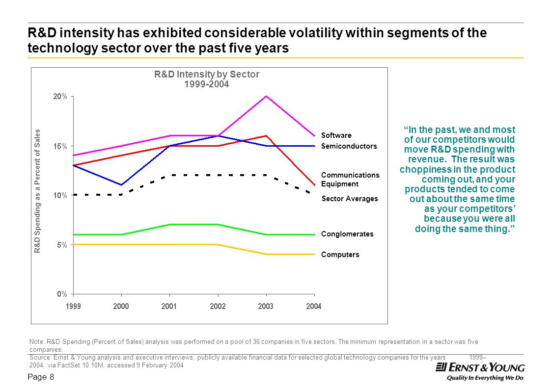 R&D Intensity by Sector R&D Spending as a Percent of Sales