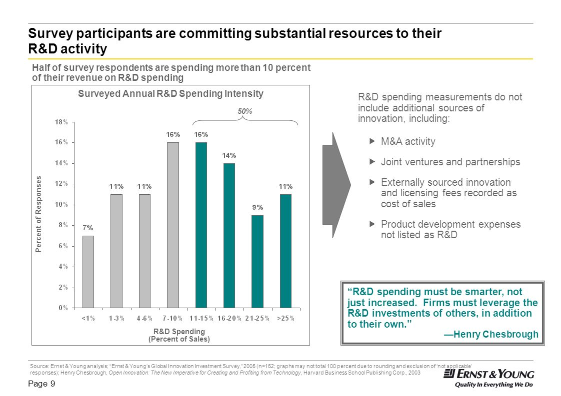 Surveyed Annual R&D Spending Intensity