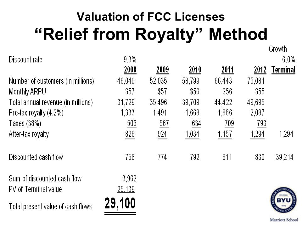 Valuation of FCC Licenses Relief from Royalty Method