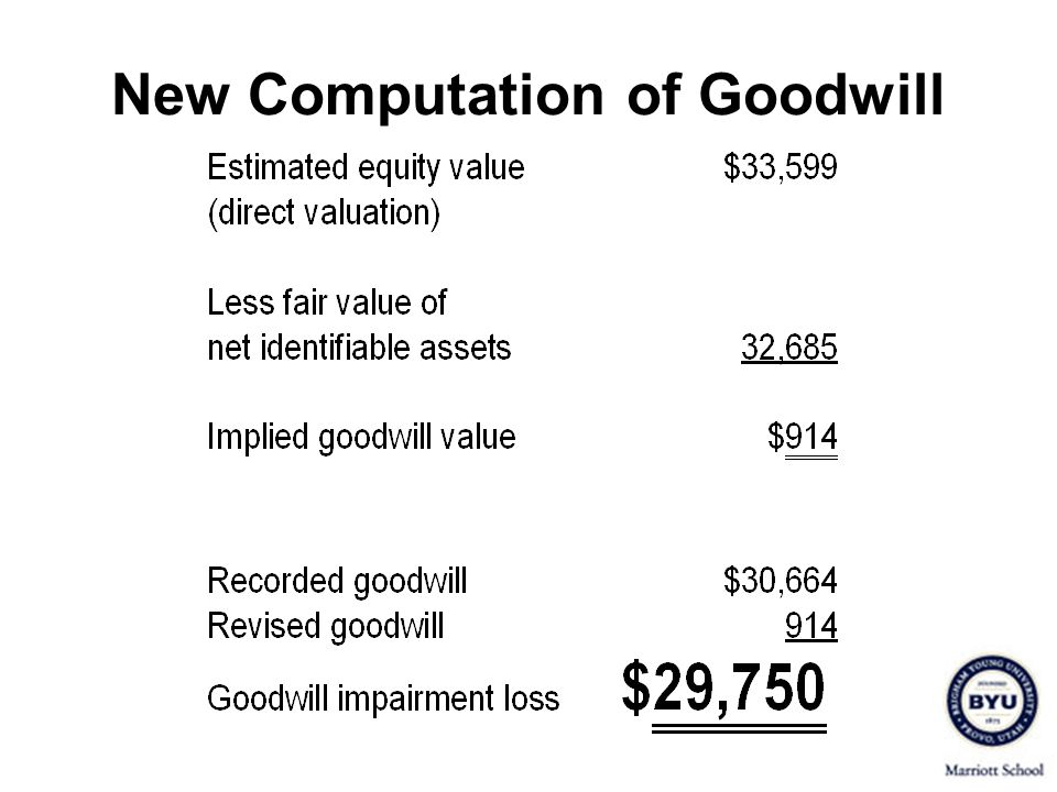 New Computation of Goodwill