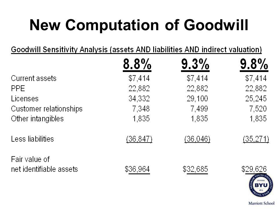New Computation of Goodwill