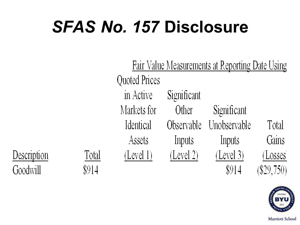 SFAS No. 157 Disclosure