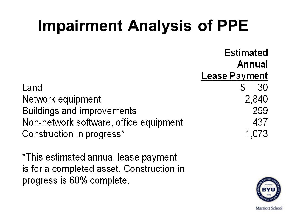 Impairment Analysis of PPE