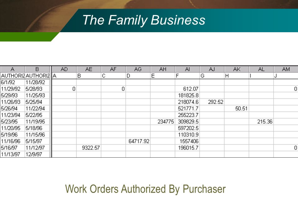 Work Orders Authorized By Purchaser