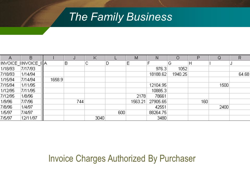 Invoice Charges Authorized By Purchaser