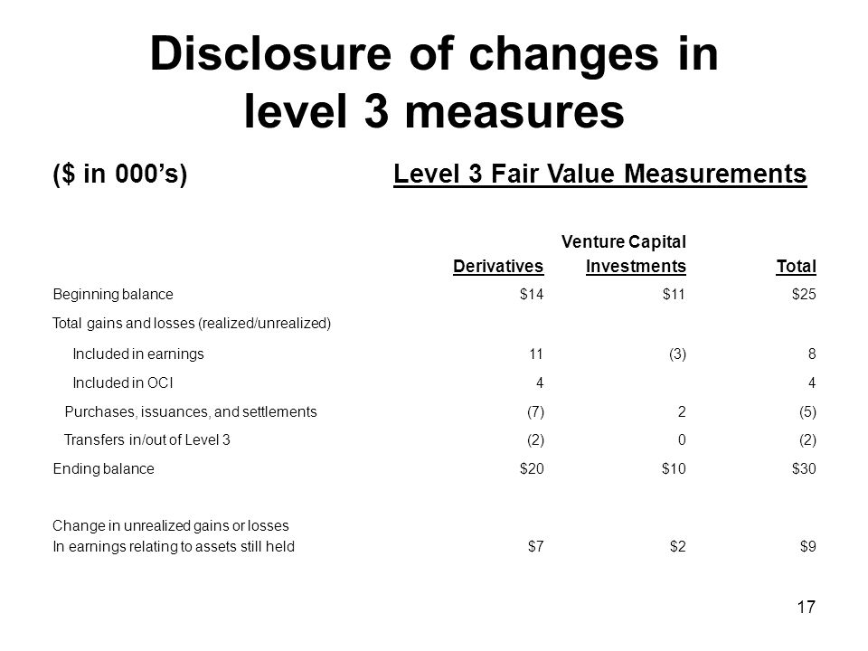 Disclosure of changes in level 3 measures