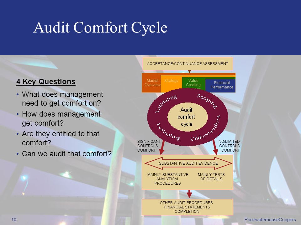 Audit Comfort Cycle 4 Key Questions