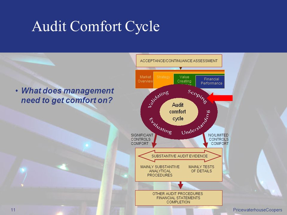 Audit Comfort Cycle What does management need to get comfort on