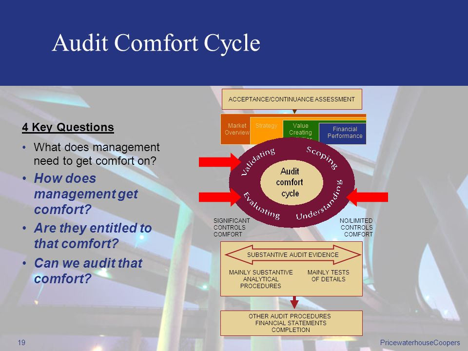 Audit Comfort Cycle How does management get comfort
