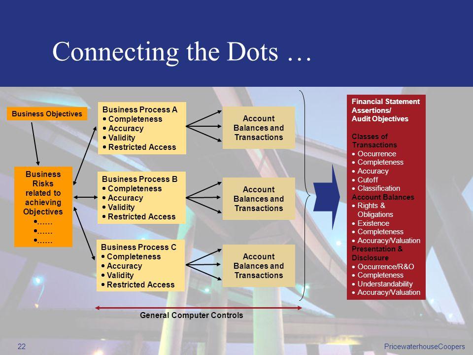 Connecting the Dots … Business Process A Completeness