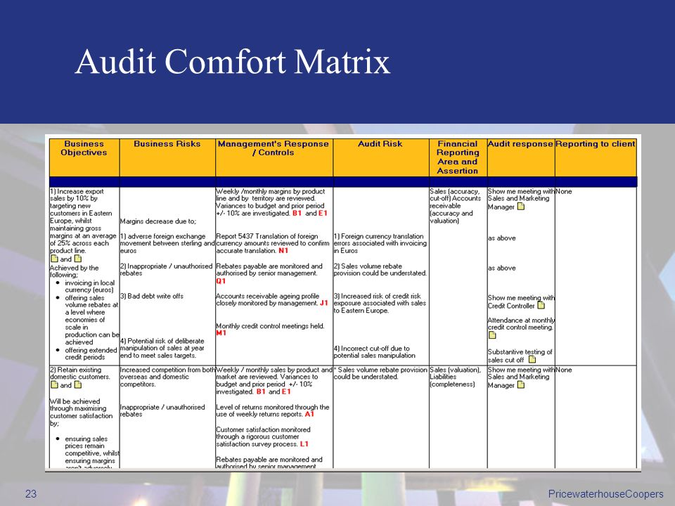 Audit Comfort Matrix