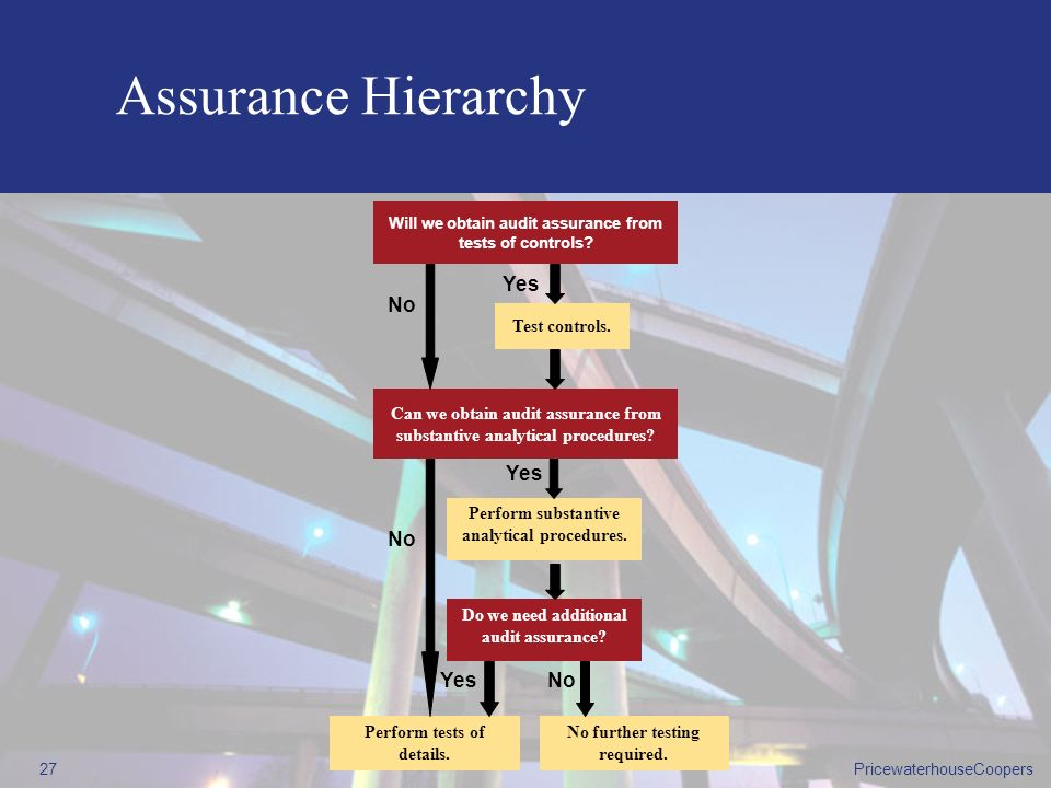 Assurance Hierarchy Yes No Yes No Yes No Test controls.