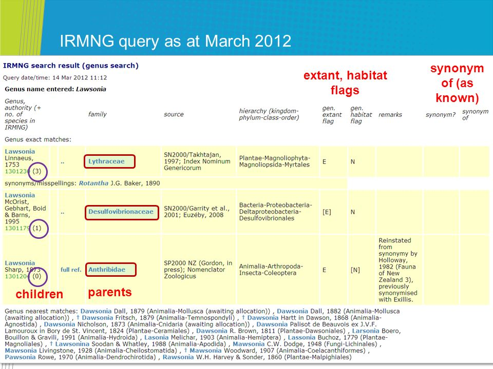 IRMNG query as at March 2012 synonym of (as known)