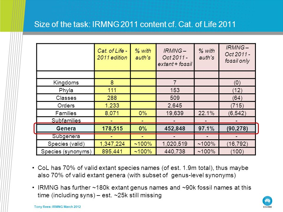 Size of the task: IRMNG 2011 content cf. Cat. of Life 2011