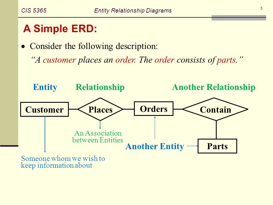 an association between entities - Simple Erd Diagram