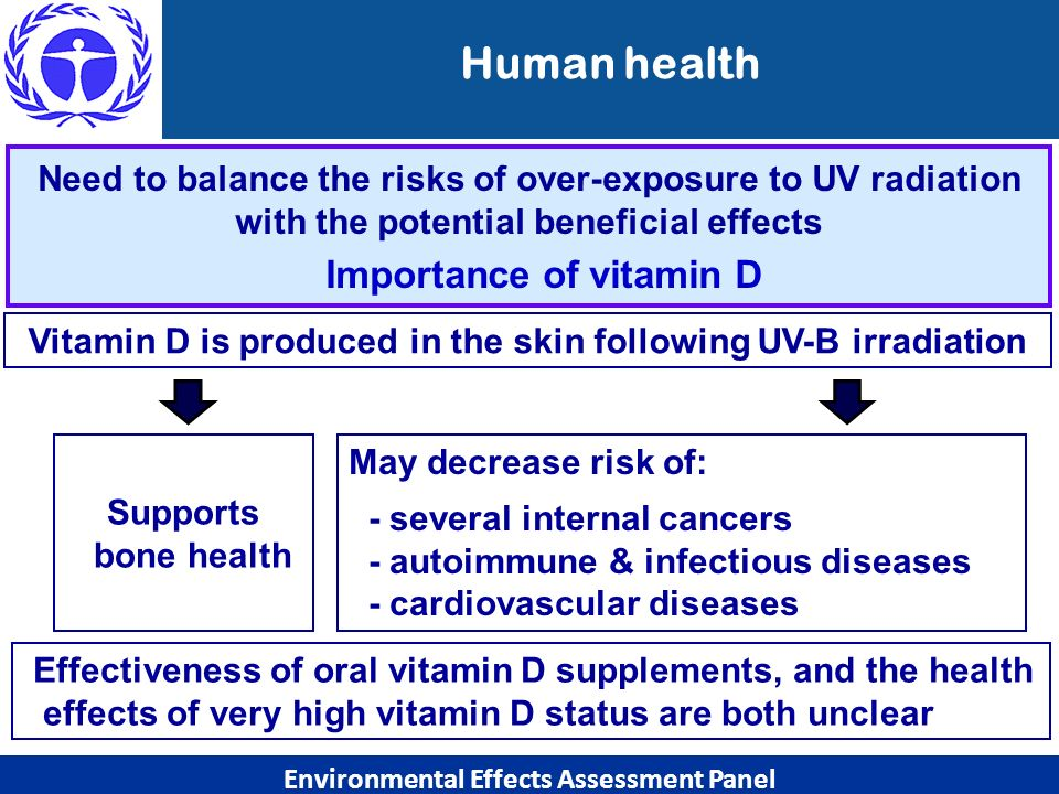 Human health Need to balance the risks of over-exposure to UV radiation with the potential beneficial effects.