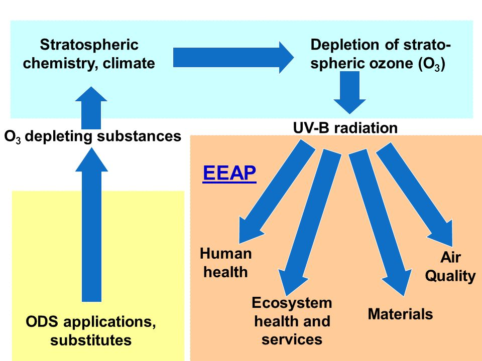 Stratospheric chemistry, climate O3 depleting substances