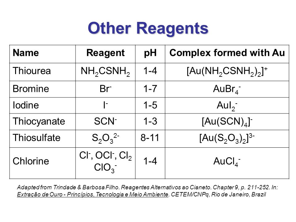 Other Reagents Name Reagent pH Complex formed with Au Thiourea