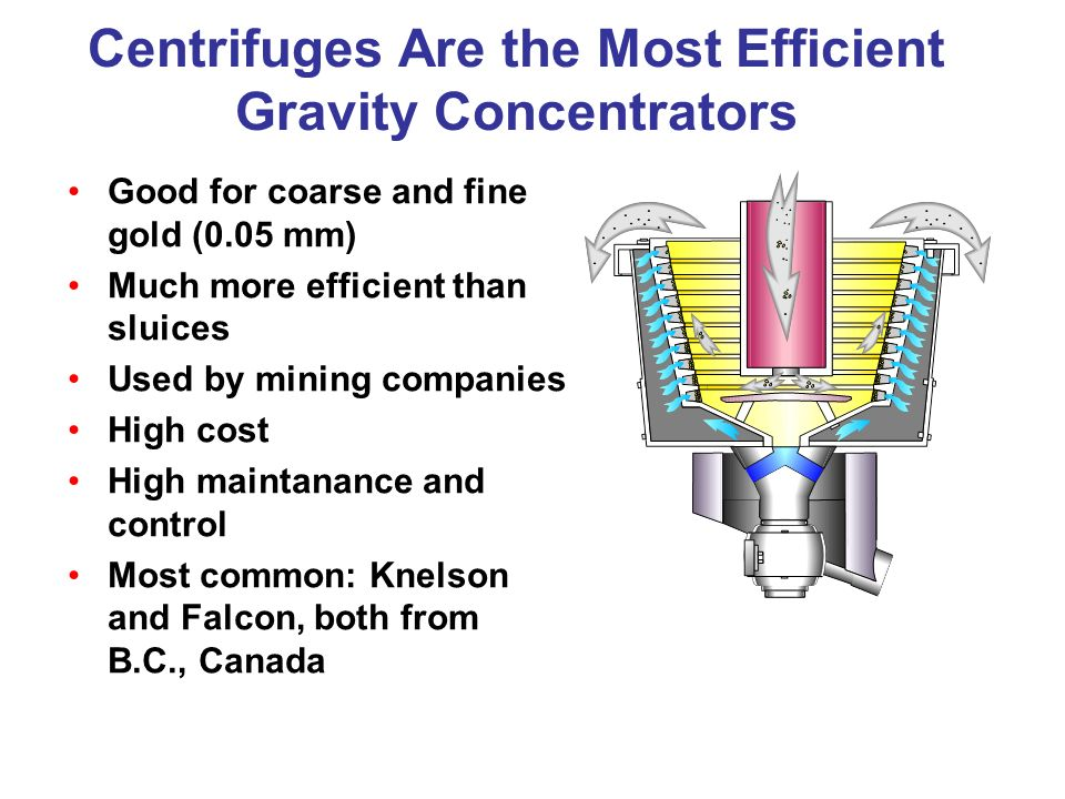 Centrifuges Are the Most Efficient Gravity Concentrators