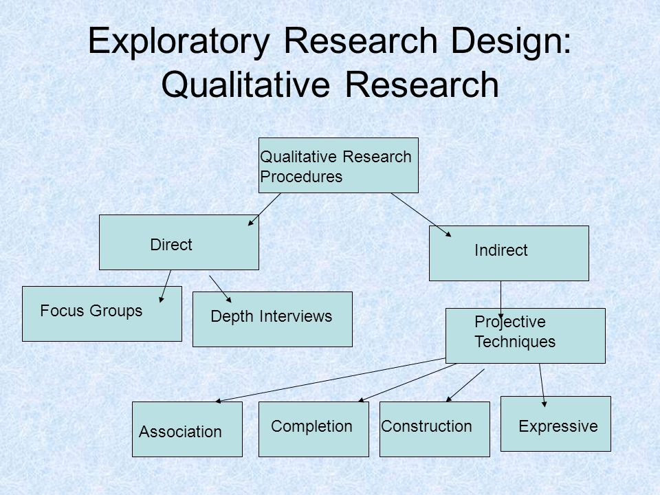 association of qualitative research essay If you are on this path, you have decided that the overall design of your project will take a qualitative approach as described before in elements of the proposal, there are three main types of qualitative research designs.