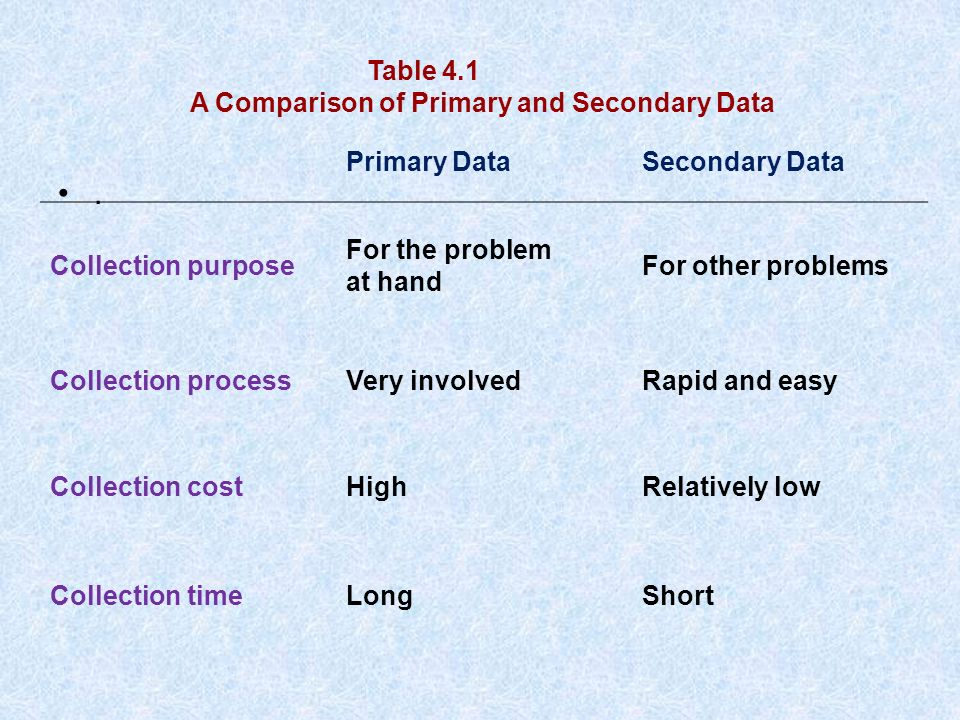 purpose and advantages of primary data Definition: iinformation that comes directly from the source--that is, potential customers you can compile this information yourself or hire someone else to gather it for you via surveys, focus groups and other methods when conducting primary market research, you can gather two basic types of.