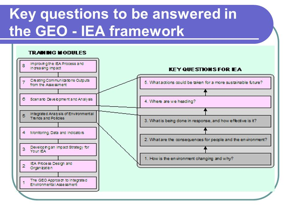 Key questions to be answered in the GEO - IEA framework