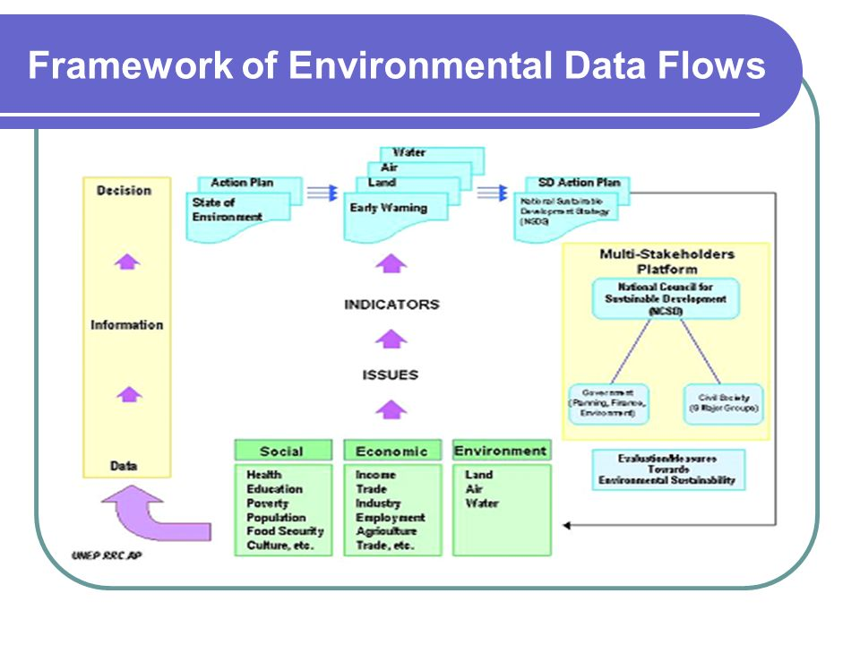 Framework of Environmental Data Flows