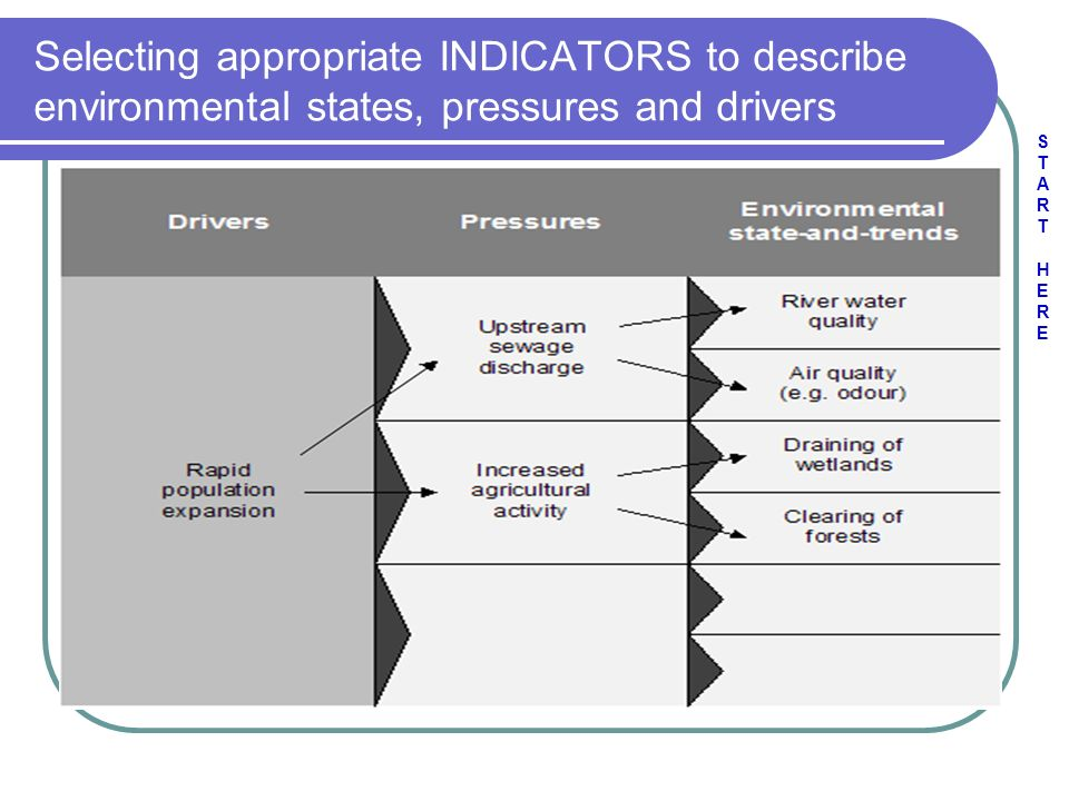 Selecting appropriate INDICATORS to describe environmental states, pressures and drivers