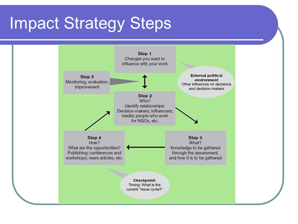 Impact Strategy Steps