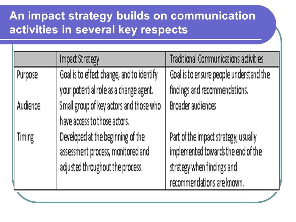 An impact strategy builds on communication activities in several key respects