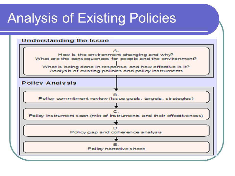 Analysis of Existing Policies