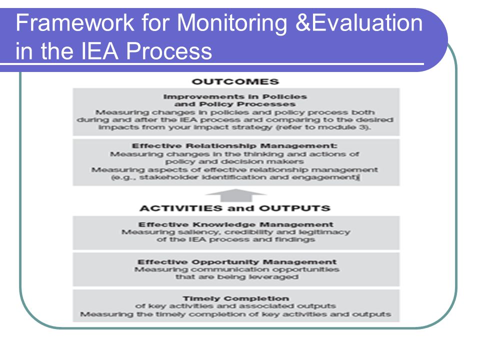 Framework for Monitoring &Evaluation in the IEA Process