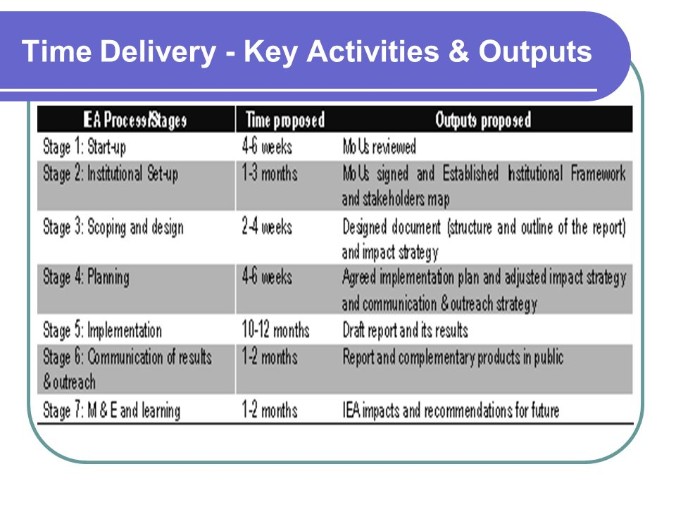 Time Delivery - Key Activities & Outputs