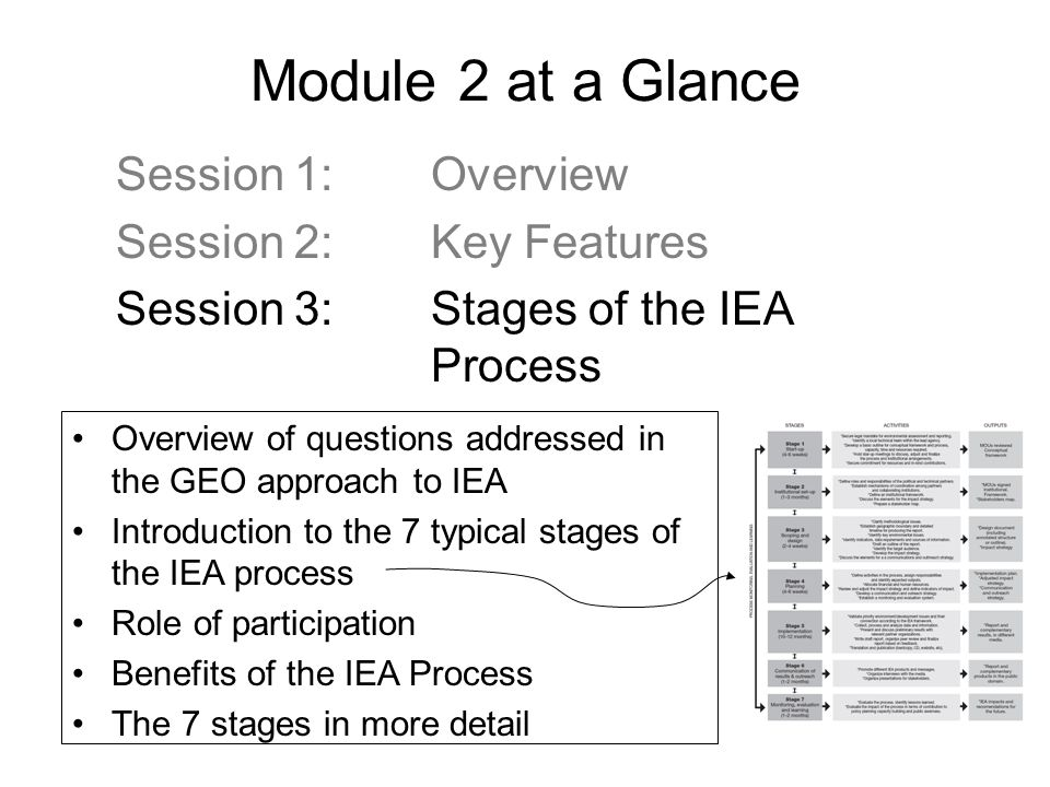 Module 2 at a Glance Session 1: Overview Session 2: Key Features