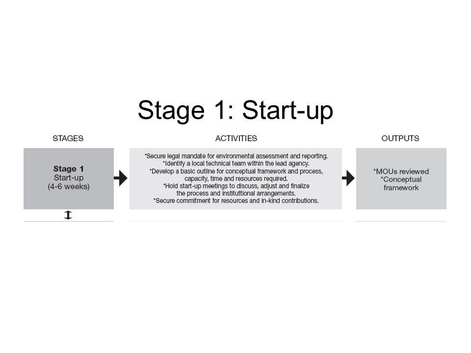 Stage 1: Start-up