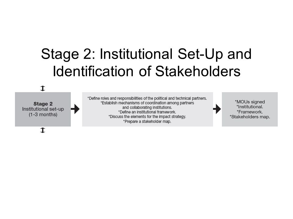 Stage 2: Institutional Set-Up and Identification of Stakeholders